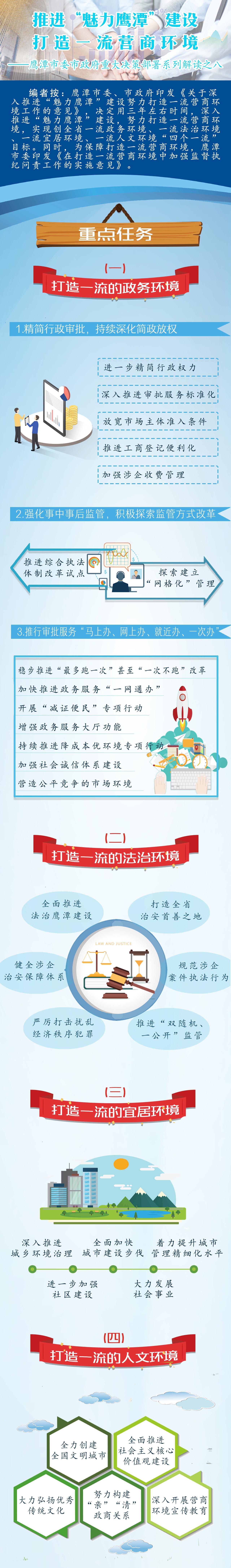 """图解丨推进""""魅力鹰潭""""建设 打造一流营商环境"""