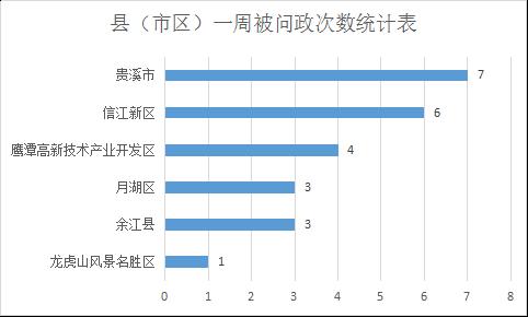 县(市区)一周被问政次数统计表.png